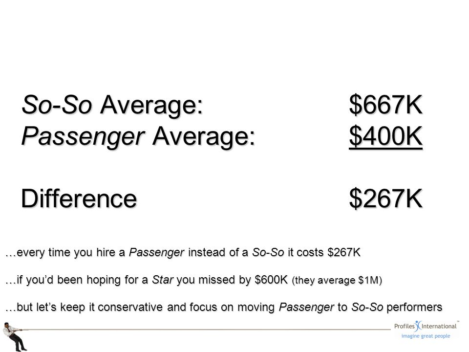 So-So Average: $667K Passenger Average: $400K Difference$267K …every time you hire a Passenger instead of a So-So it costs $267K …if youd been hoping for a Star you missed by $600K (they average $1M) …but lets keep it conservative and focus on moving Passenger to So-So performers