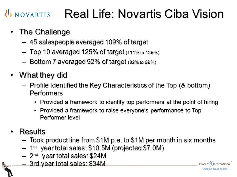 The ChallengeThe Challenge –45 salespeople averaged 109% of target –Top 10 averaged 125% of target (111% to 139%) –Bottom 7 averaged 92% of target (82