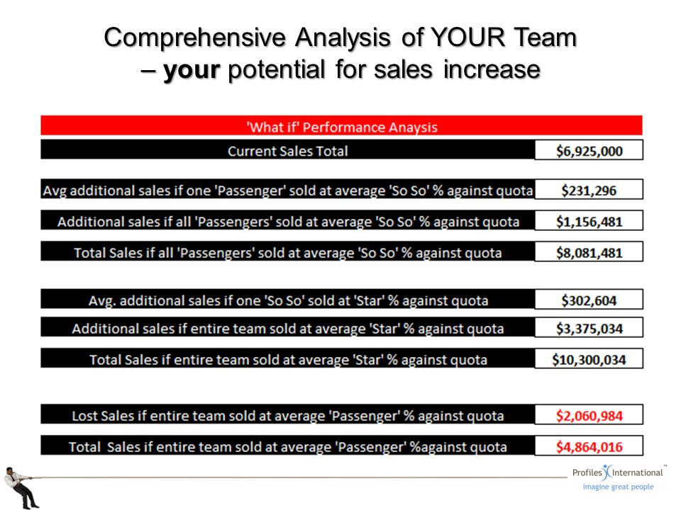Comprehensive Analysis of YOUR Team – your potential for sales increase