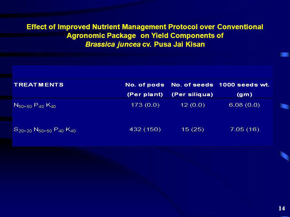 Effect of Improved Nutrient Management Protocol over Conventional Agronomic Package on Yield Components of Brassica juncea cv.