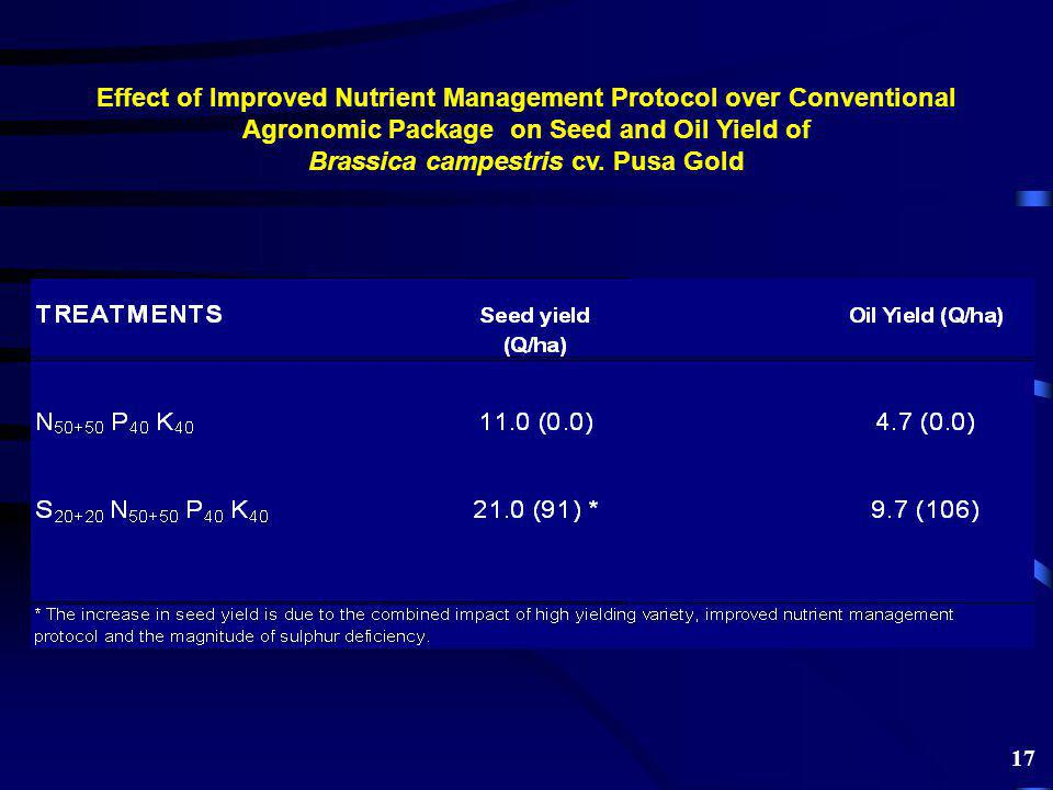 Effect of Improved Nutrient Management Protocol over Conventional Agronomic Package on Seed and Oil Yield of Brassica campestris cv.