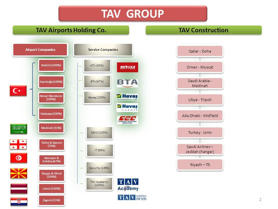 Airport Companies Atatürk (100%) Esenboğa (100%) Adnan Menderes (100%) Gazipaşa (100%) Medinah (33%) Tbilisi & Batumi (76%) Monastir & Enfidha (67%) Skopje & Ohrid (100%) Latvia (100%) Service Companies ATÜ (50%) BTA (67%) Havaş (100%) O&M (100%) IT (99%) Security (100%) TAV Airports Holding Co.