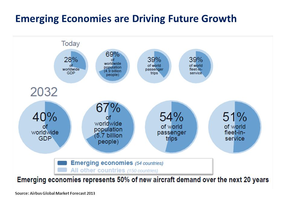 Emerging Economies are Driving Future Growth Source: Airbus Global Market Forecast 2013