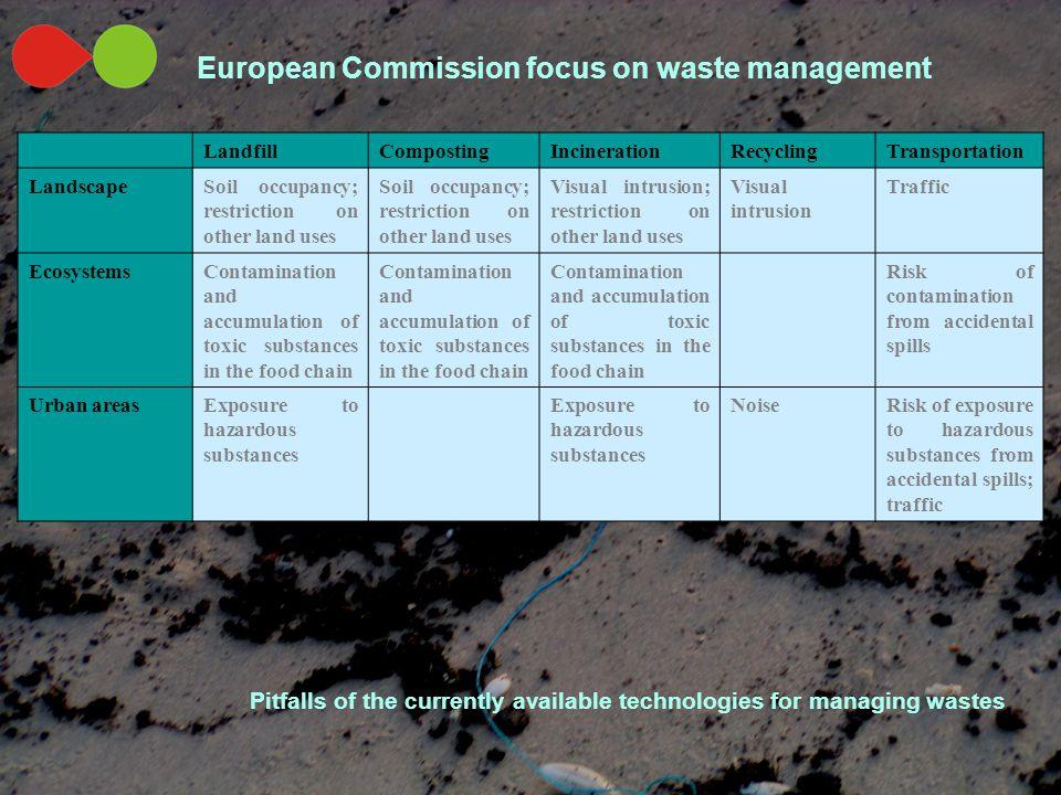 LandfillCompostingIncinerationRecyclingTransportation LandscapeSoil occupancy; restriction on other land uses Visual intrusion; restriction on other l