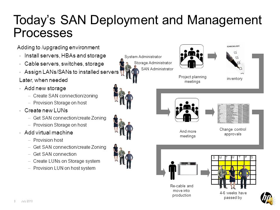 2 July 2010 SAN Management Administration Challenges –Impact to Server, Network and Storage environment Requires cross-discipline coordination among IT resources –Time consuming, utilizing multiple applications toolsets Different tools for each element in the SAN infrastructure; HBA, Switch, Storage –Complexity Multiple steps, more opportunity for configuration errors How can HP help IT staff to simplify deployment and ongoing management and reduce the time it takes to build and grow storage networks