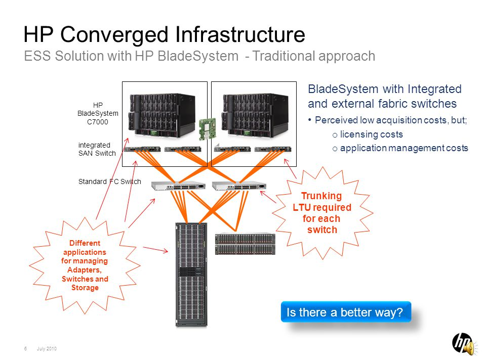 5 July 2010 Solution with HP BladeSystem - Traditional approach Barrier to Converged Infrastructure HP BladeSystem C7000 integrated SAN Switch..
