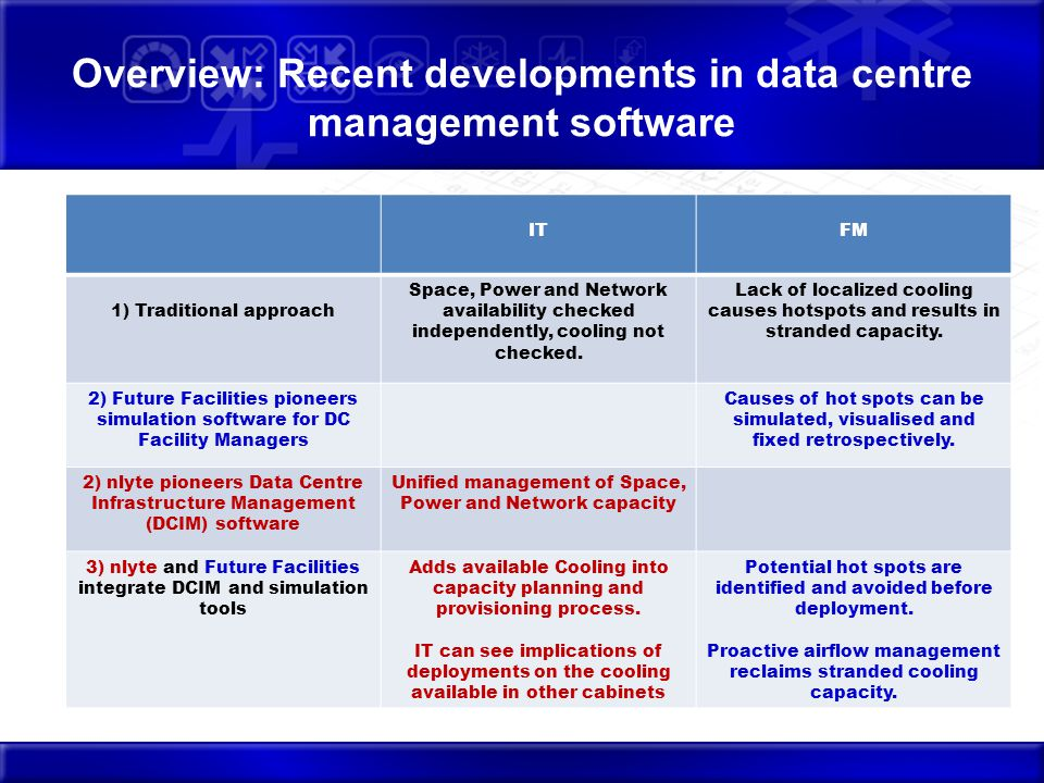 Overview: Recent developments in data centre management software Await thermal outcome, troubleshoot reactively ITFM 1) Traditional approach Space, Power and Network availability checked independently, cooling not checked.