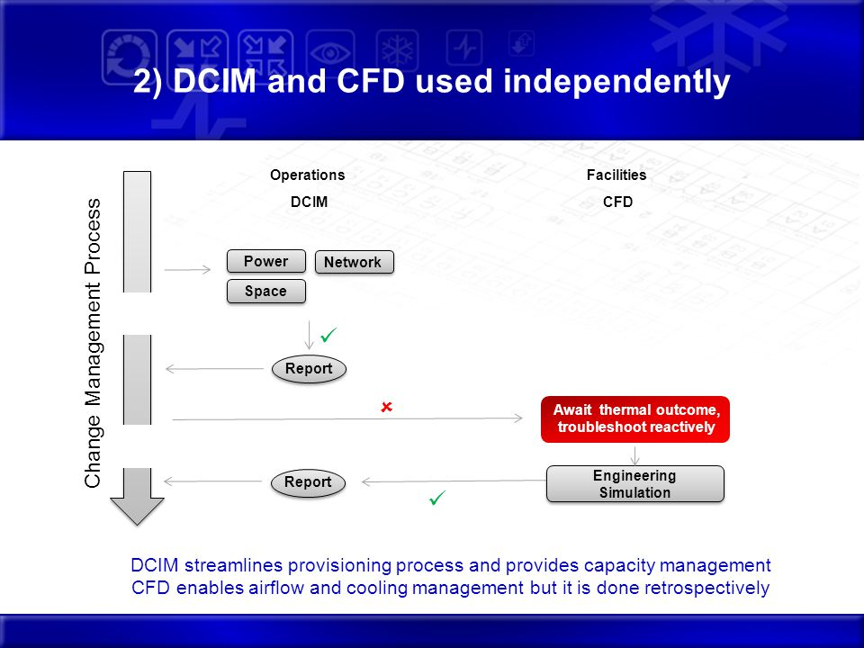 2) DCIM and CFD used independently Power Space Change Management Process DCIM Report Engineering Simulation OperationsFacilities DCIM streamlines provisioning process and provides capacity management CFD enables airflow and cooling management but it is done retrospectively CFD Await thermal outcome, troubleshoot reactively Network