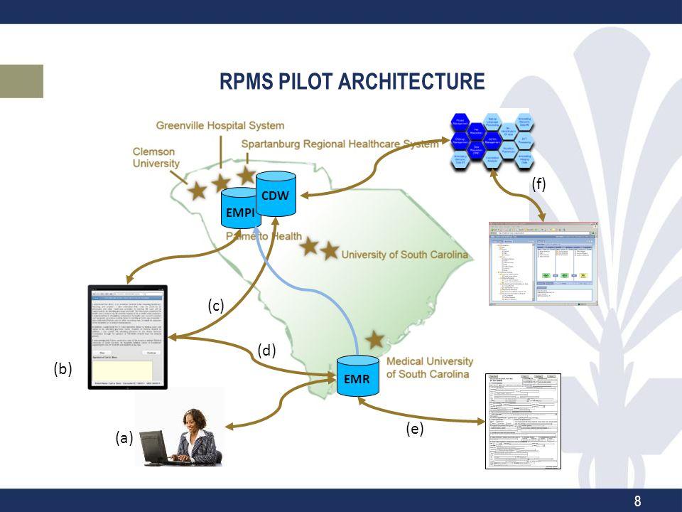 RPMS PILOT ARCHITECTURE (f) (d) (b) (c) EMR (e) EMPI CDW (a) 8