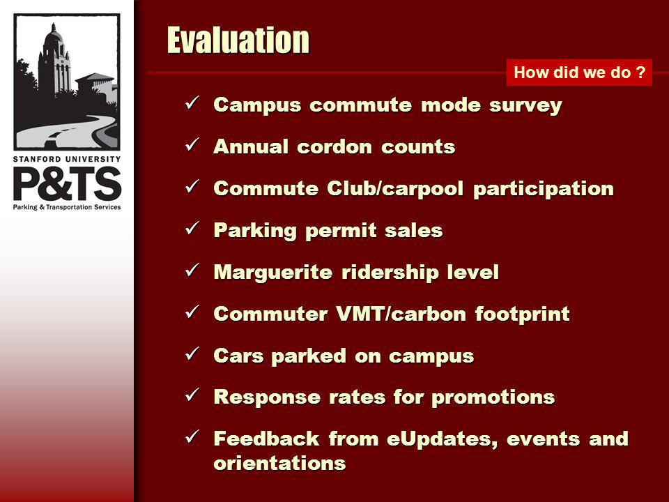 Evaluation Campus commute mode survey Campus commute mode survey Annual cordon counts Annual cordon counts Commute Club/carpool participation Commute Club/carpool participation Parking permit sales Parking permit sales Marguerite ridership level Marguerite ridership level Commuter VMT/carbon footprint Commuter VMT/carbon footprint Cars parked on campus Cars parked on campus Response rates for promotions Response rates for promotions Feedback from eUpdates, events and orientations Feedback from eUpdates, events and orientations How did we do