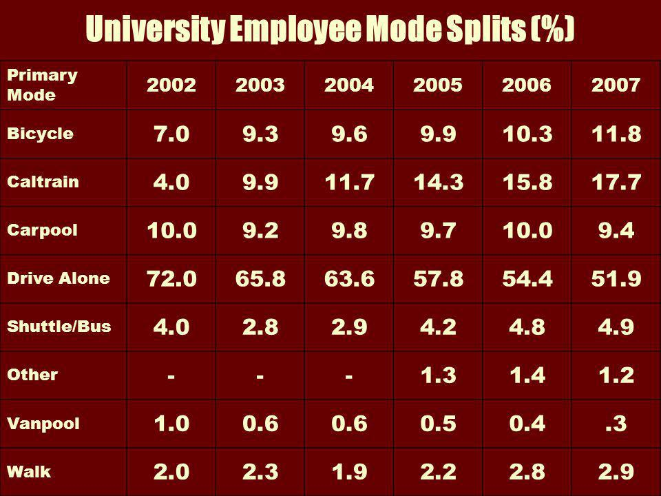 University Employee Mode Splits (%) Primary Mode 200220032004200520062007 Bicycle 7.09.39.69.910.311.8 Caltrain 4.09.911.714.315.817.7 Carpool 10.09.29.89.710.09.4 Drive Alone 72.065.863.657.854.451.9 Shuttle/Bus 4.02.82.94.24.84.9 Other ---1.31.41.2 Vanpool 1.00.6 0.50.4.3 Walk 2.02.31.92.22.82.9