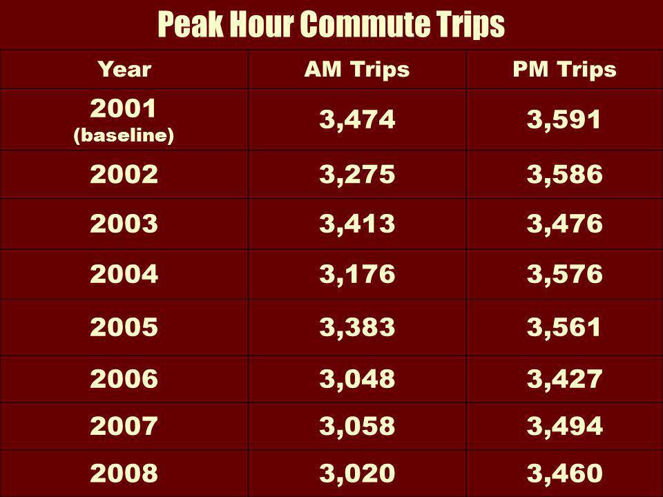 Peak Hour Commute Trips YearAM TripsPM Trips 2001 (baseline) 3,4743,591 20023,2753,586 20033,4133,476 20043,1763,576 20053,3833,561 20063,0483,427 20073,0583,494 20083,0203,460