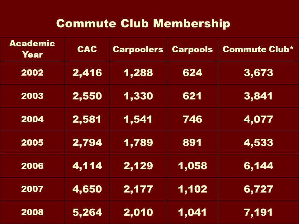 Academic Year CACCarpoolersCarpoolsCommute Club* 2002 2,4161,2886243,673 2003 2,5501,3306213,841 2004 2,5811,5417464,077 2005 2,7941,7898914,533 2006 4,1142,1291,0586,144 2007 4,6502,1771,1026,727 2008 5,2642,0101,0417,191 Commute Club Membership
