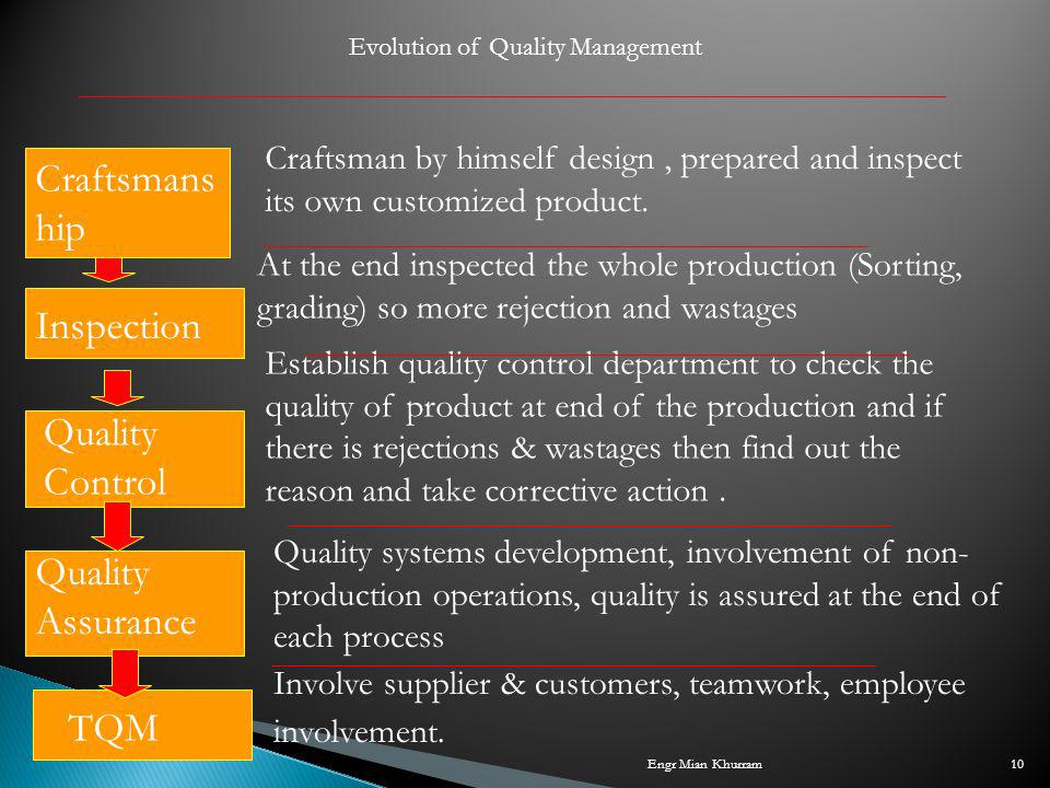Evolution of Quality Management Inspection Quality Control Quality Assurance TQM At the end inspected the whole production (Sorting, grading) so more rejection and wastages Establish quality control department to check the quality of product at end of the production and if there is rejections & wastages then find out the reason and take corrective action.
