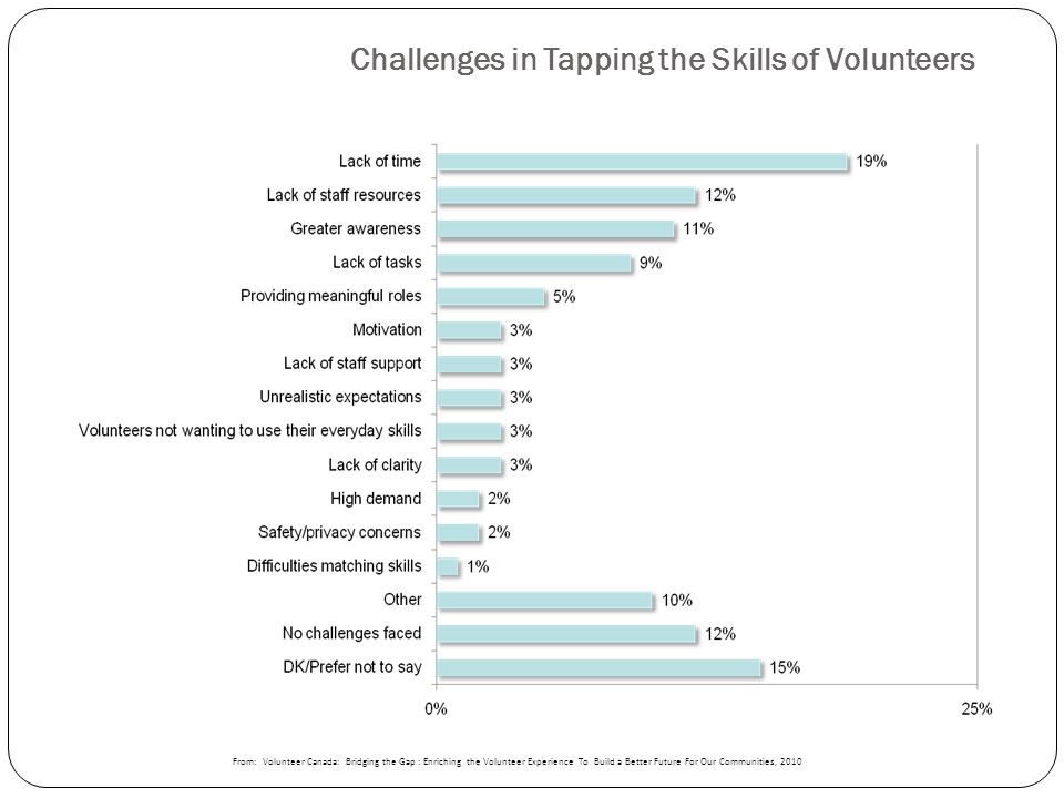 Challenges in Tapping the Skills of Volunteers From: Volunteer Canada: Bridging the Gap : Enriching the Volunteer Experience To Build a Better Future For Our Communities, 2010