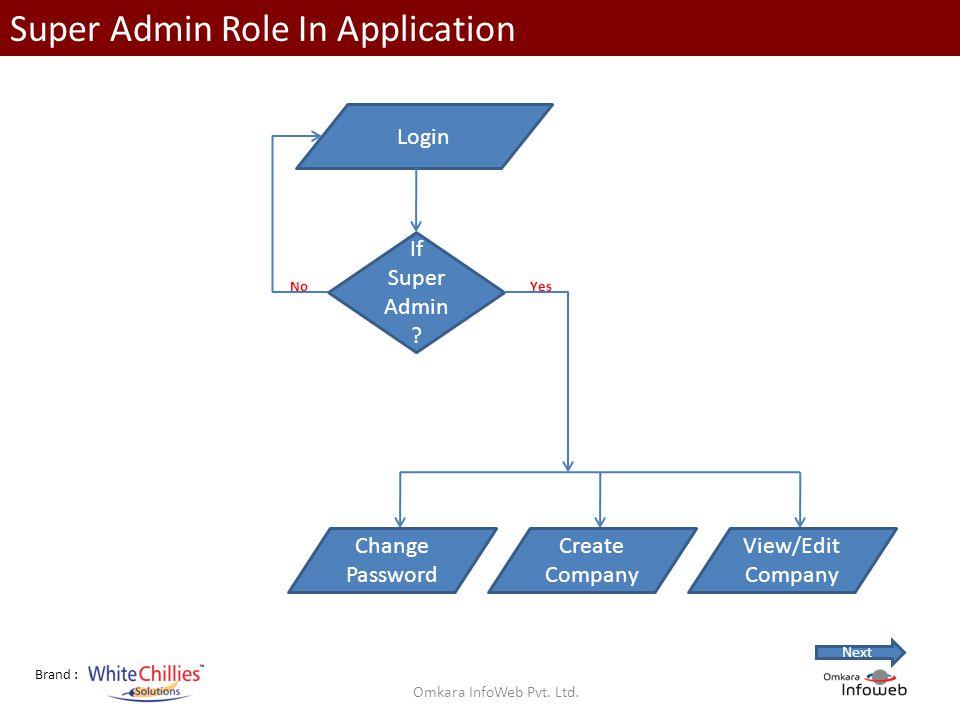 Brand : Super Admin Role In Application Login If Super Admin .