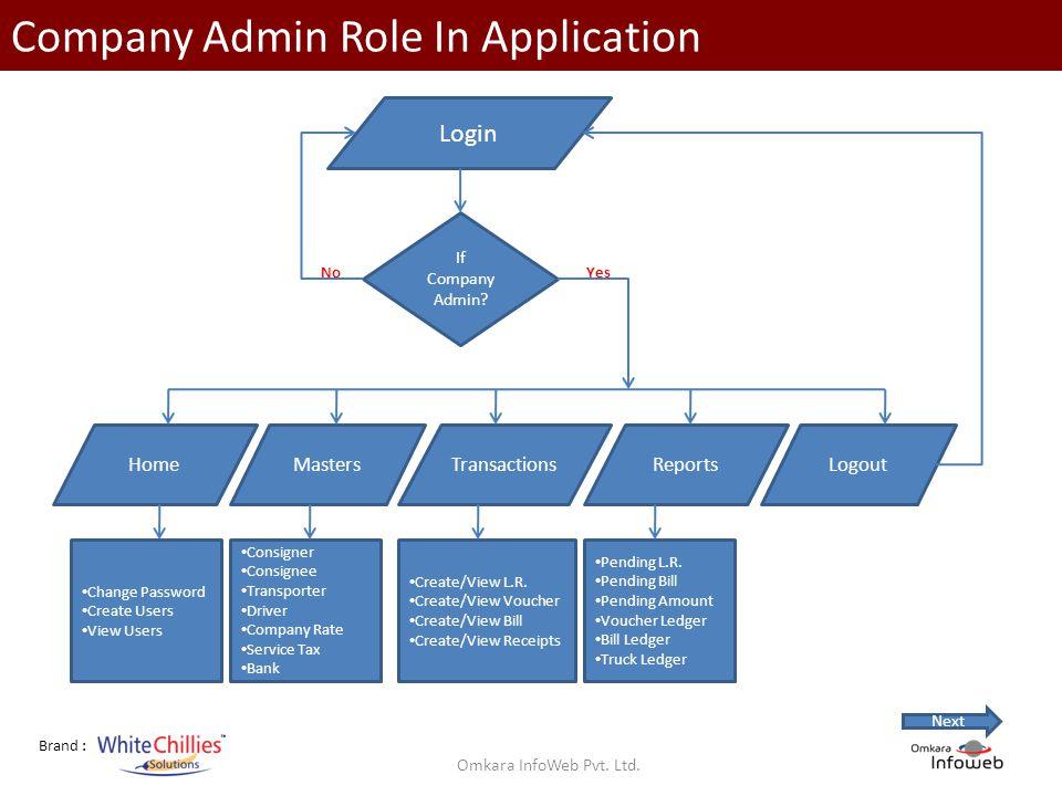 Brand : Company Admin Role In Application Login If Company Admin.