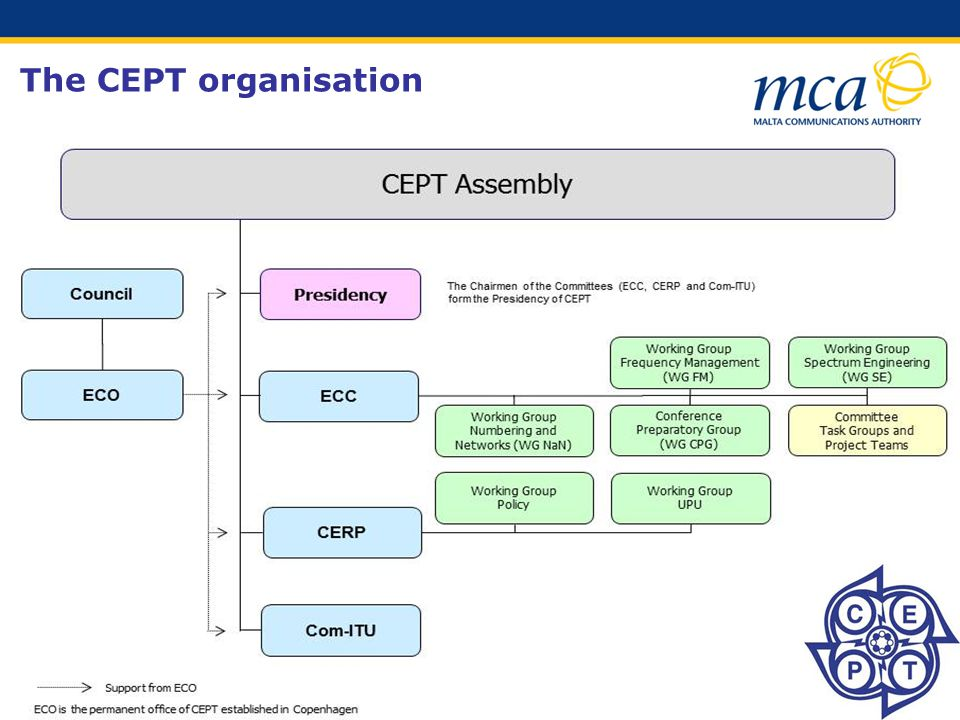 The CEPT organisation