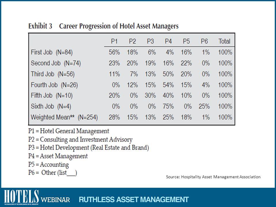 U.S. hotel values projected to surpass 2006 peak in 2013 Source: HVS/STR Hotel Valuation Index