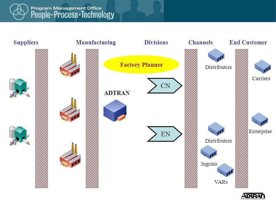 ADTRAN CarriersDistributorsVARsEnterprise SuppliersManufacturingDivisionsChannelsEnd Customer Ingram EN CN Factory Planner Distributors