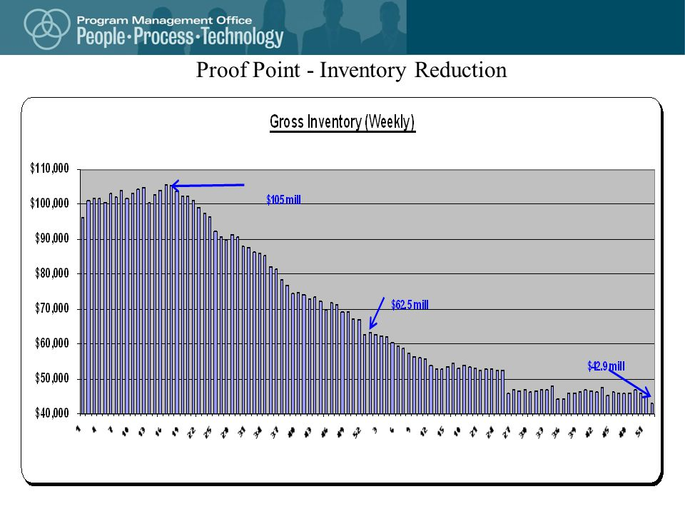 Proof Point - Inventory Reduction