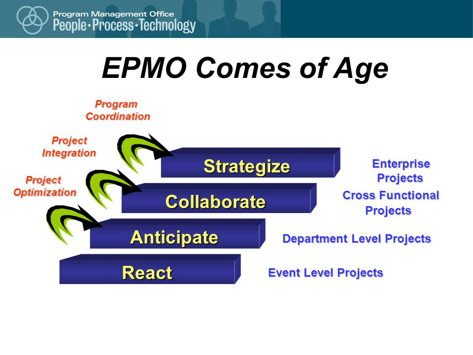 EPMO Comes of Age React Event Level Projects ProjectOptimization Anticipate Department Level Projects Collaborate Cross Functional Cross FunctionalProjects ProjectIntegration Strategize Enterprise Enterprise Projects Projects ProgramCoordination