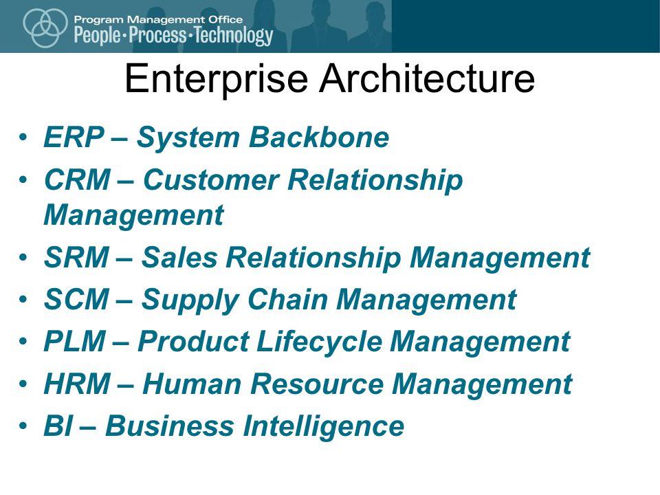 Enterprise Architecture ERP – System Backbone CRM – Customer Relationship Management SRM – Sales Relationship Management SCM – Supply Chain Management PLM – Product Lifecycle Management HRM – Human Resource Management BI – Business Intelligence
