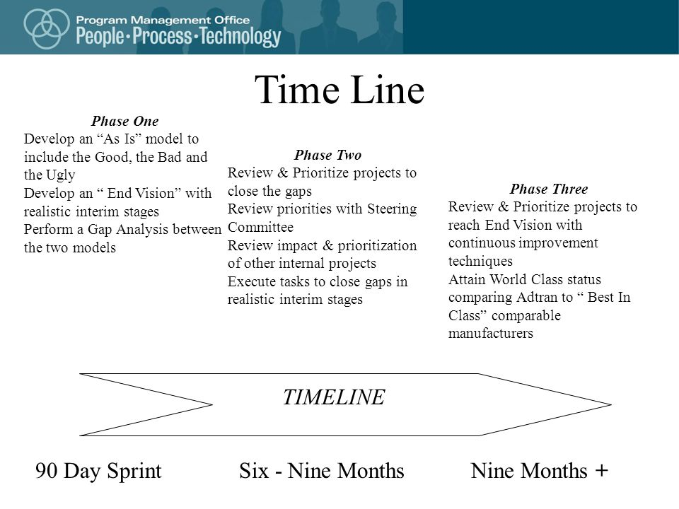 Time Line Phase One Develop an As Is model to include the Good, the Bad and the Ugly Develop an End Vision with realistic interim stages Perform a Gap Analysis between the two models Phase Two Review & Prioritize projects to close the gaps Review priorities with Steering Committee Review impact & prioritization of other internal projects Execute tasks to close gaps in realistic interim stages Phase Three Review & Prioritize projects to reach End Vision with continuous improvement techniques Attain World Class status comparing Adtran to Best In Class comparable manufacturers TIMELINE 90 Day SprintSix - Nine Months Nine Months +