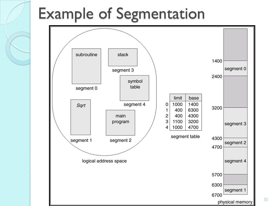 35By : Jigar M. Pandya Example of Segmentation