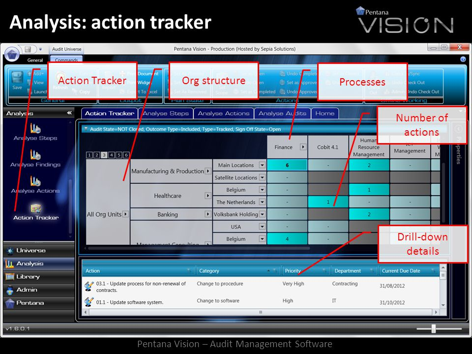 Analysis: action tracker Action TrackerOrg structure Processes Number of actions Drill-down details Pentana Vision – Audit Management Software