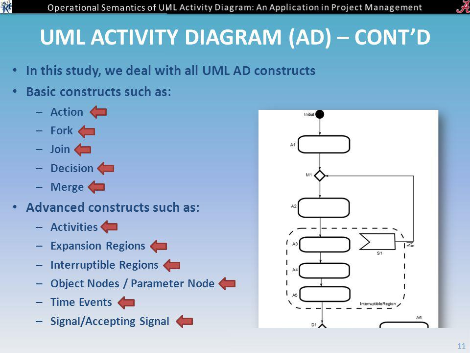 UML ACTIVITY DIAGRAM (AD) – CONTD In this study, we deal with all UML AD constructs Basic constructs such as: – Action – Fork – Join – Decision – Merge Advanced constructs such as: – Activities – Expansion Regions – Interruptible Regions – Object Nodes / Parameter Node – Time Events – Signal/Accepting Signal 11