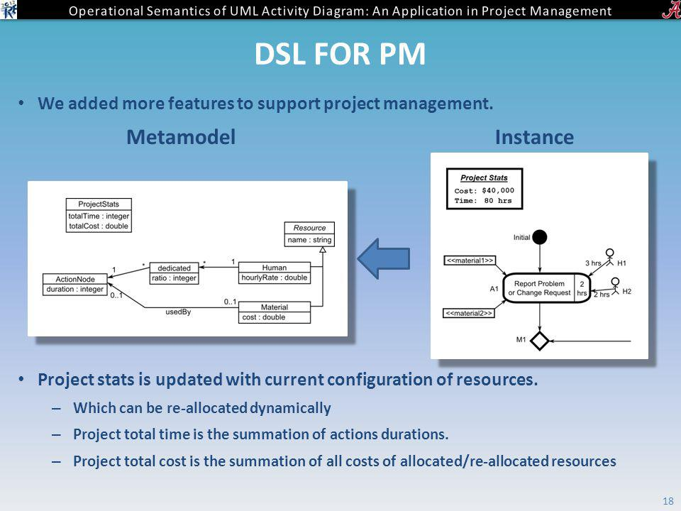 DSL FOR PM We added more features to support project management.