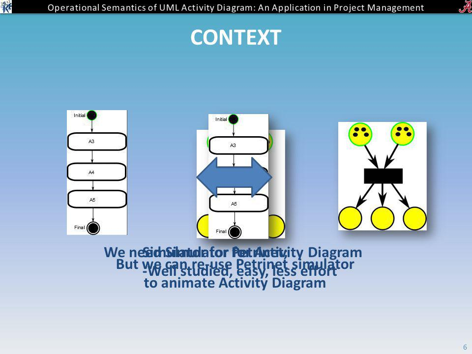 CONTEXT 6 Simulator for Petrinet; -Well studied, easy, less effort We need Simulator for Activity Diagram But we can re-use Petrinet simulator to animate Activity Diagram