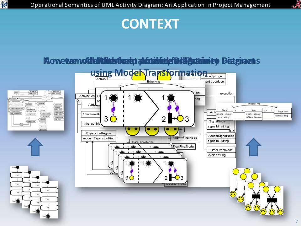 CONTEXT 7 A metamodel that can produce all Activity DiagramsAnother metamodel for PetrinetNow we will transform Activity Diagram to Petrinet using Model Transformation With help of some rules