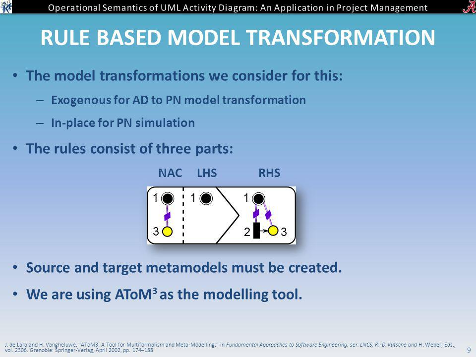 RULE BASED MODEL TRANSFORMATION The model transformations we consider for this: – Exogenous for AD to PN model transformation – In-place for PN simulation The rules consist of three parts: NAC LHS RHS Source and target metamodels must be created.