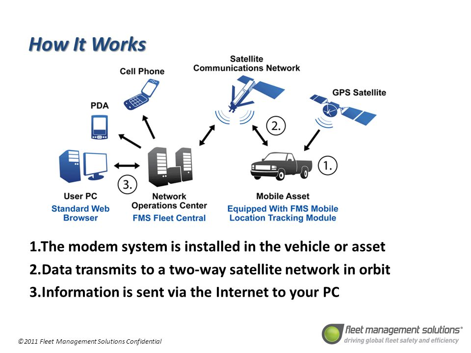 ©2011 Fleet Management Solutions Confidential How It Works 1.The modem system is installed in the vehicle or asset 2.Data transmits to a two-way satellite network in orbit 3.Information is sent via the Internet to your PC