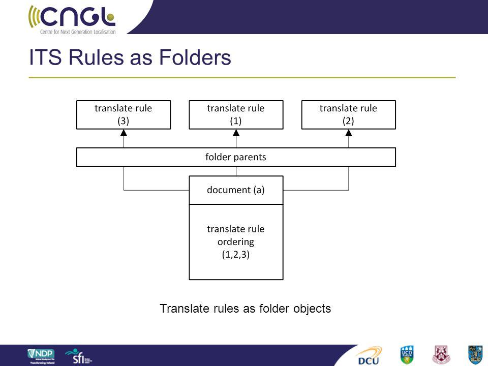 ITS Rules as Folders Translate rules as folder objects