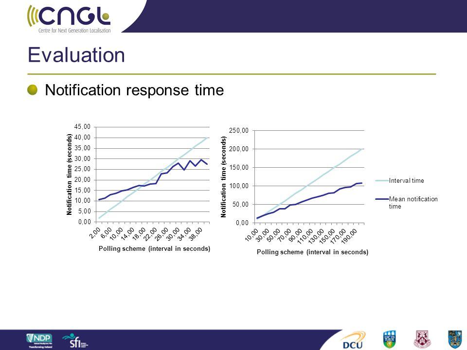 Evaluation Notification response time