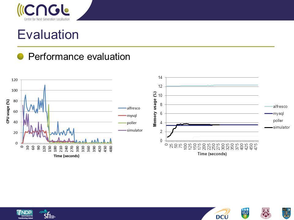 Evaluation Performance evaluation