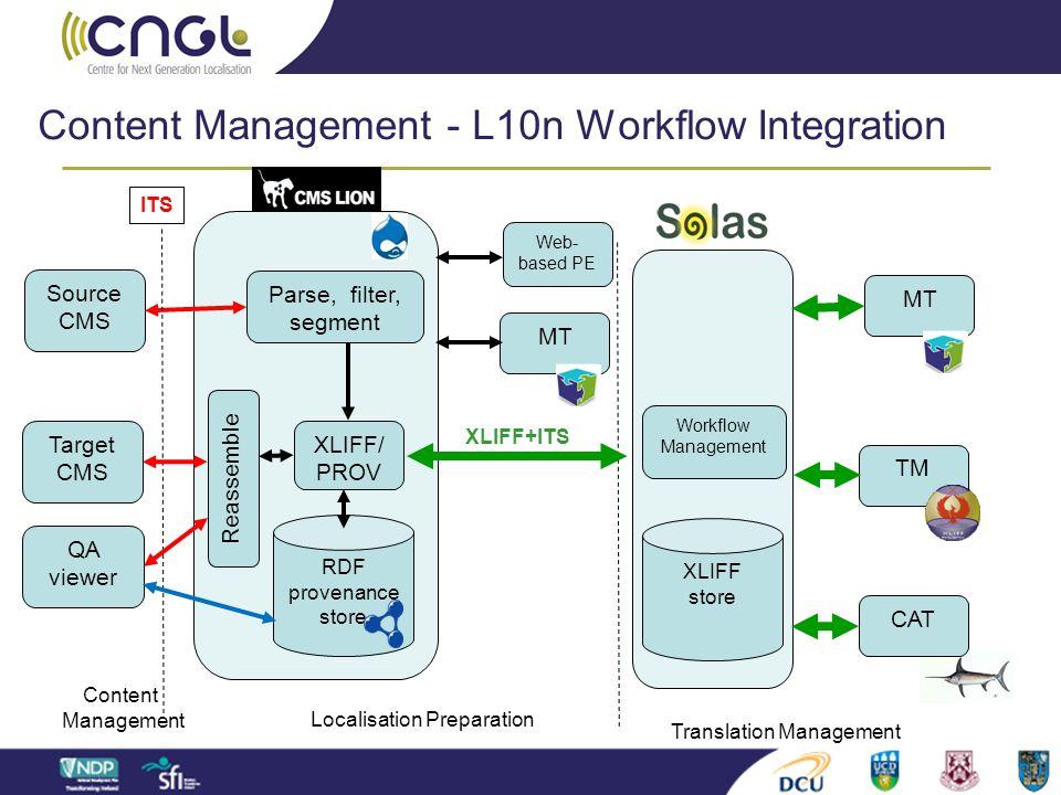 Content Management - L10n Workflow Integration Source CMS Target CMS RDF provenance store MT Web- based PE MT TM CAT Content Management Localisation P