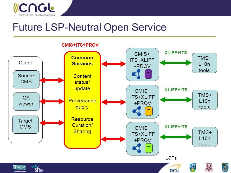 Client Future LSP-Neutral Open Service Source CMS Target CMS QA viewer CMIS+ITS+PROV TMS+ L10n tools XLIFF+ITS CMIS+ ITS+XLIFF +PROV TMS+ L10n tools X
