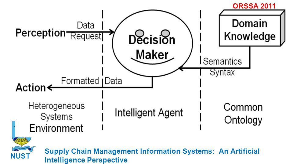 Supply Chain Management Information Systems: An Artificial Intelligence Perspective NUST ORSSA 2011 Objective function Peer review Learn