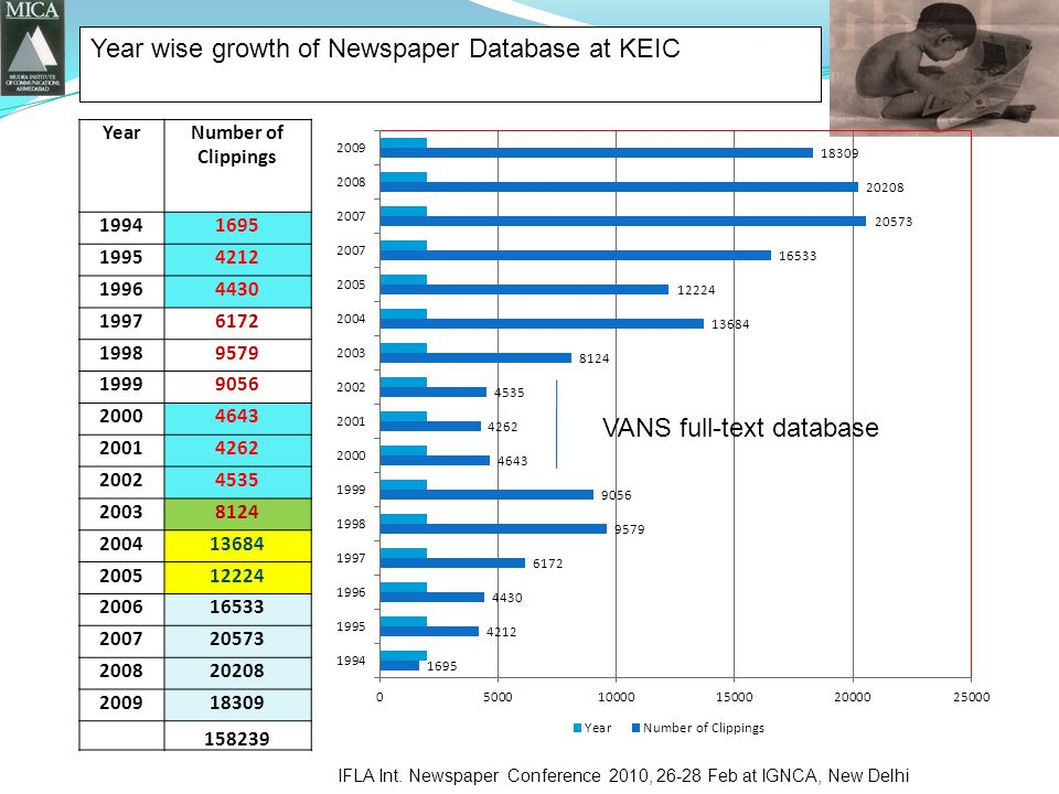 YearNumber of Clippings Year wise growth of Newspaper Database at KEIC IFLA Int.