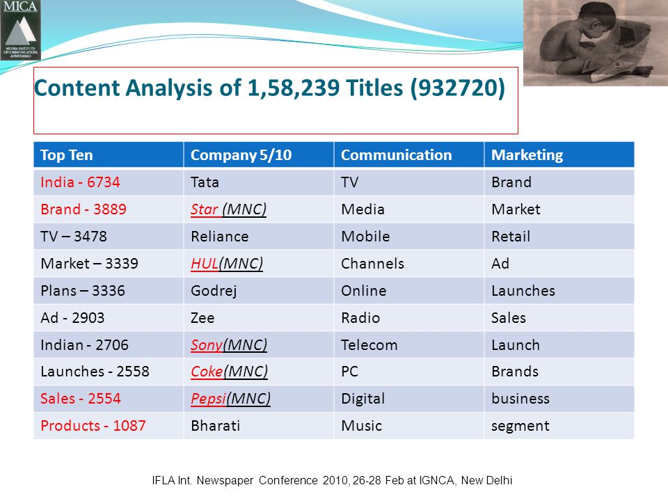 Content Analysis of 1,58,239 Titles (932720) Top TenCompany 5/10CommunicationMarketing India TataTVBrand Brand Star (MNC)MediaMarket TV – 3478RelianceMobileRetail Market – 3339HUL(MNC)ChannelsAd Plans – 3336GodrejOnlineLaunches Ad ZeeRadioSales Indian Sony(MNC)TelecomLaunch Launches Coke(MNC)PCBrands Sales Pepsi(MNC)Digitalbusiness Products BharatiMusicsegment IFLA Int.