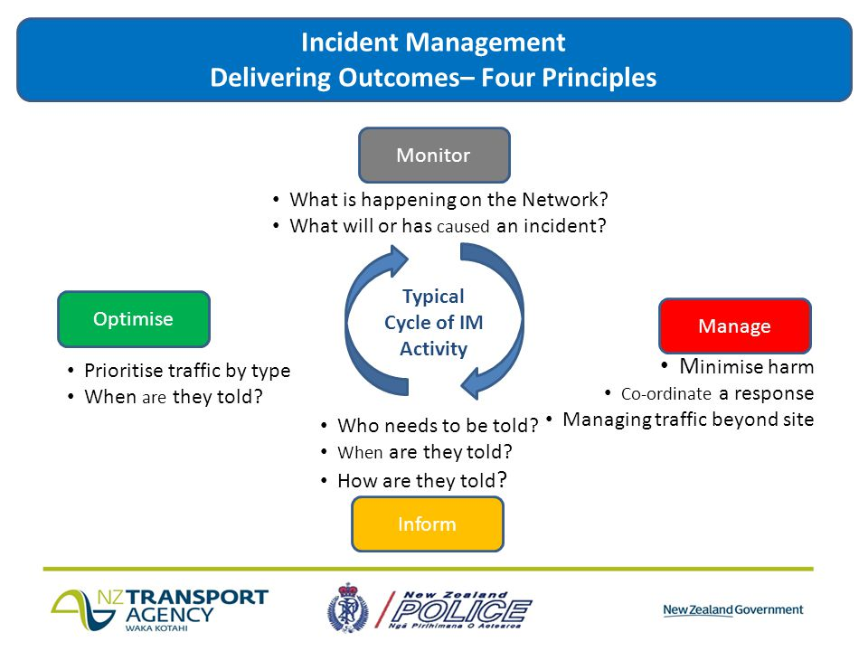 Monitor Typical Cycle of IM Activity Inform Optimise Manage Incident Management Delivering Outcomes– Four Principles What is happening on the Network.