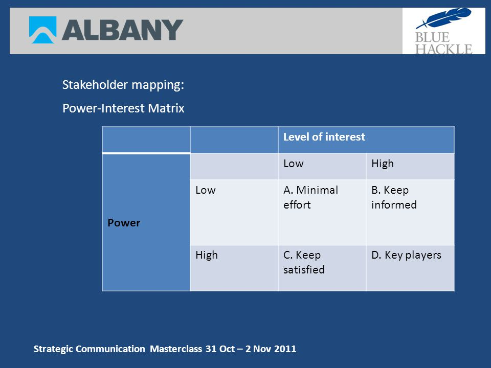 Strategic Communication Masterclass 31 Oct – 2 Nov 2011 Stakeholder mapping: Power-Interest Matrix Level of interest Power LowHigh LowA.