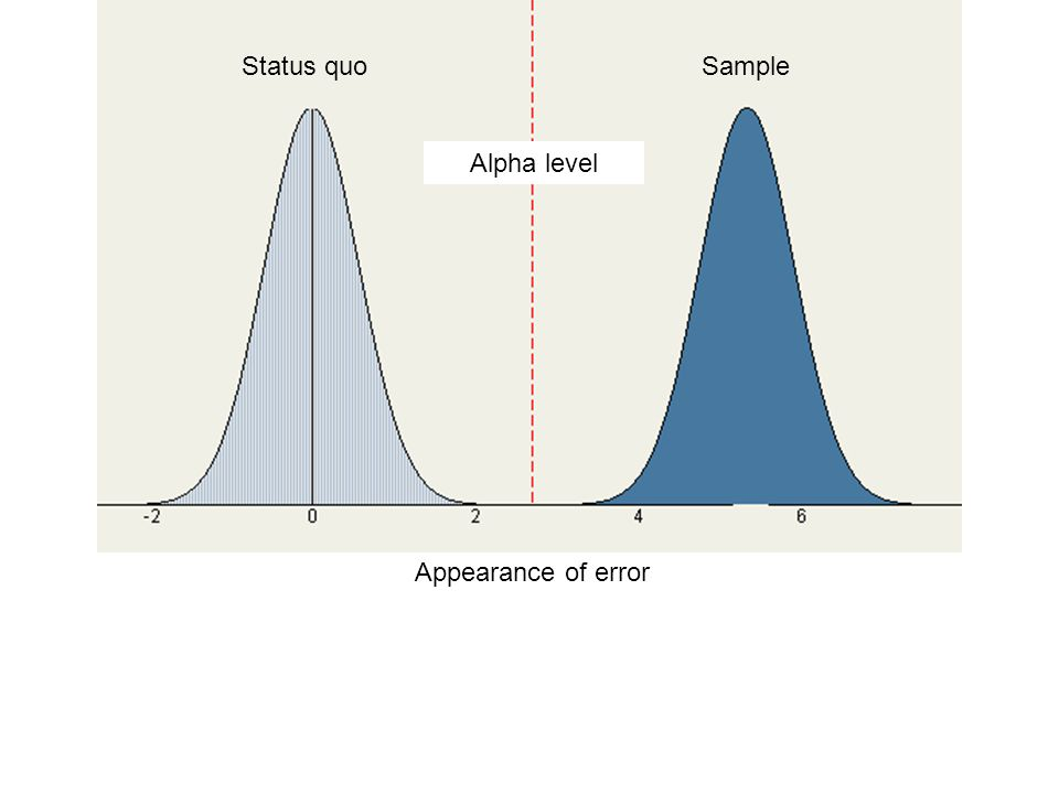 Status quo Sample Alpha level Appearance of error