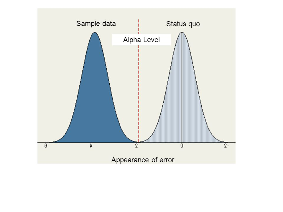 Status quo Sample data Alpha Level applet Appearance of Error Type II error Keep Bad H o Type I error Reject Good H o