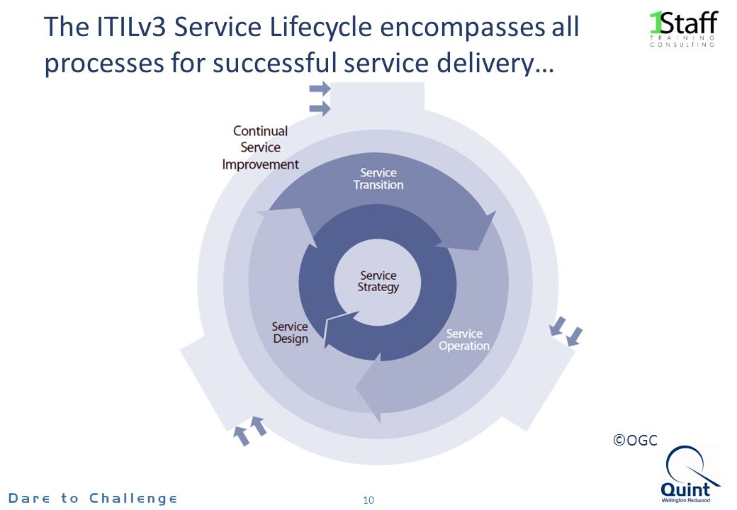 The ITILv3 Service Lifecycle encompasses all processes for successful service delivery… 10 ©OGC