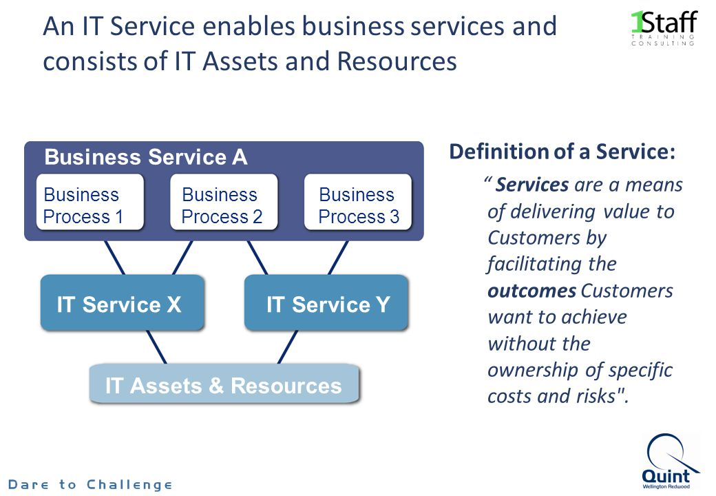 slide 14 An IT Service enables business services and consists of IT Assets and Resources Business Service A Business Process 1 Business Process 2 Business Process 3 IT Service XIT Service Y IT Assets & Resources Definition of a Service: Services are a means of delivering value to Customers by facilitating the outcomes Customers want to achieve without the ownership of specific costs and risks .